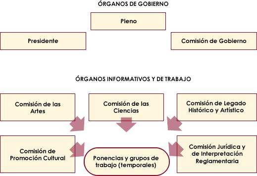 organigrama2