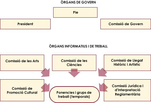organigrama2v